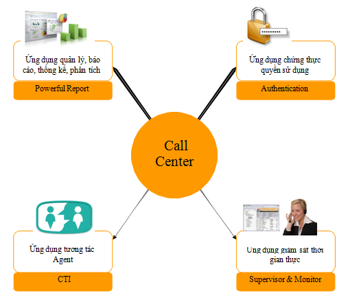 Giai-phap-ung-dung-VoIP-Asterisk-6.jpg