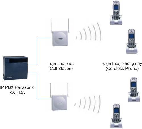 Tong dai hon hop IP Panasonic.jpg