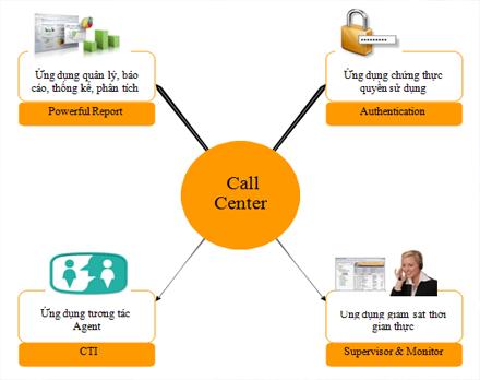 Tong-dai-Call-Center.jpg