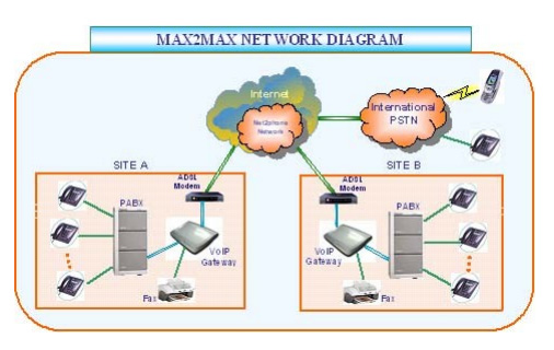 giai phap MAX IP mien phi cho cac chi nhanh.jpg