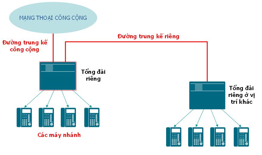 sơ đồ kết nối tổng đài nội bộ