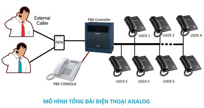 mo-hinh-he-thong-tong-dai-analog.jpg