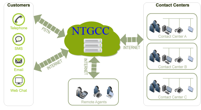 tong-dai-Contact-center-ntg.jpg